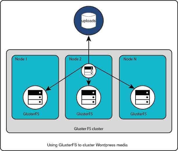 Wordpress media using file clustering GlusterFS